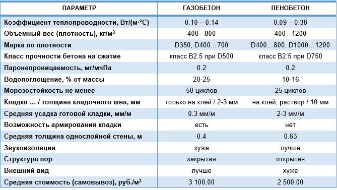 tablica_gazobeton_penobeton.png.2db3fea55c84c3f136ff2bcd5212eb53.png